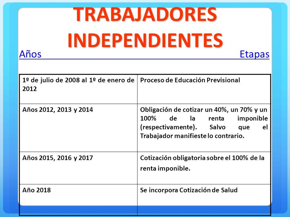TRABAJADORES INDEPENDIENTES Años Etapas. 1º de julio de 2008 al 1º de enero de 2012 Proceso de Educación Previsional Años 2012, 2013 y 2014Obligación