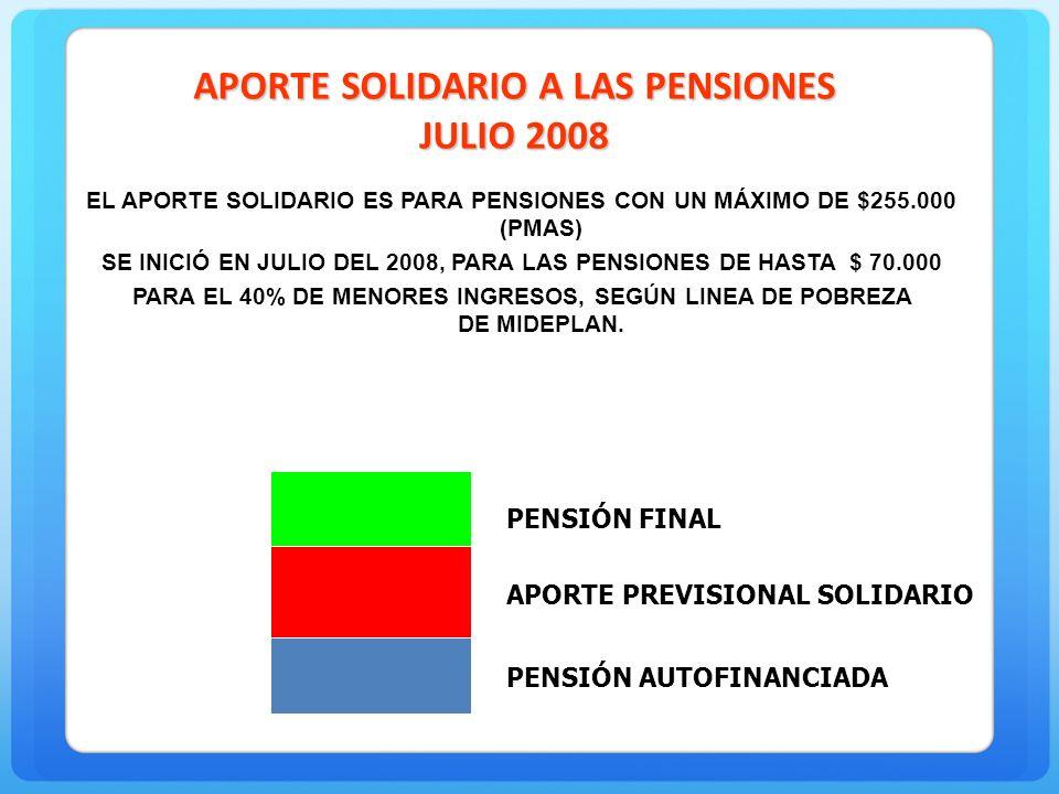 APORTE SOLIDARIO A LAS PENSIONES JULIO 2008 EL APORTE SOLIDARIO ES PARA PENSIONES CON UN MÁXIMO DE $255.000 (PMAS) SE INICIÓ EN JULIO DEL 2008, PARA LAS PENSIONES DE HASTA $ 70.000 PARA EL 40% DE MENORES INGRESOS, SEGÚN LINEA DE POBREZA DE MIDEPLAN.
