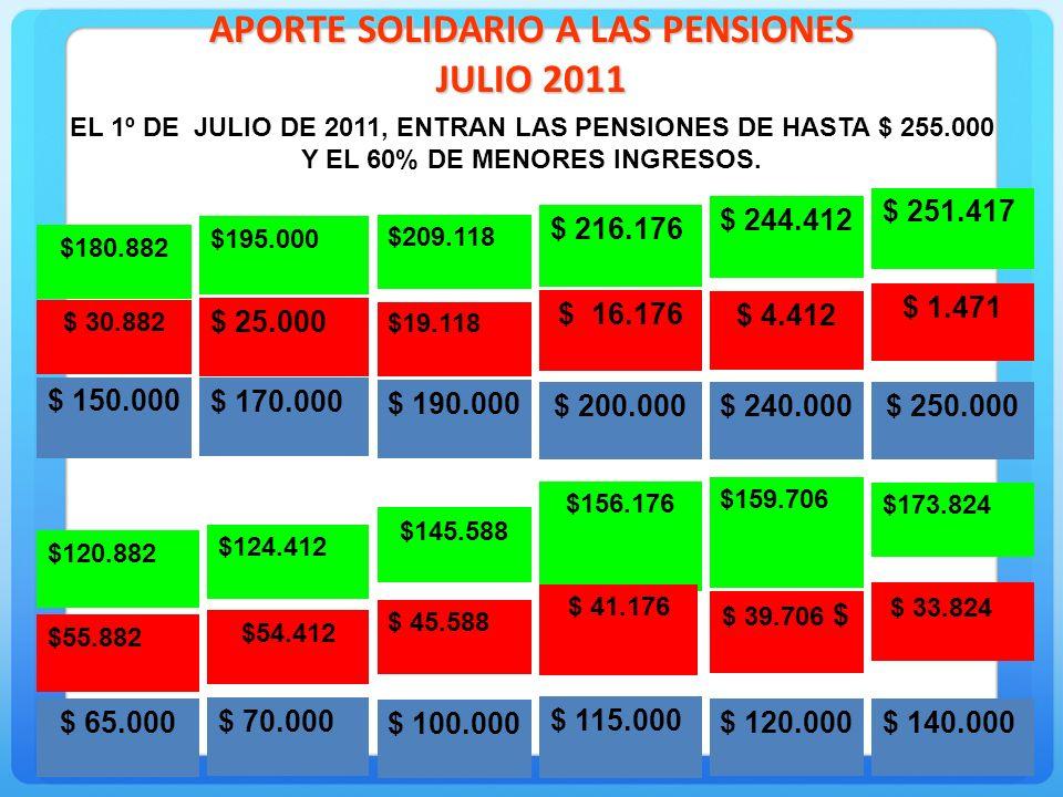 1 ) Tener derecho a una o más pensiones por el sistema de AFP o de las antiguas cajas (ex INP).