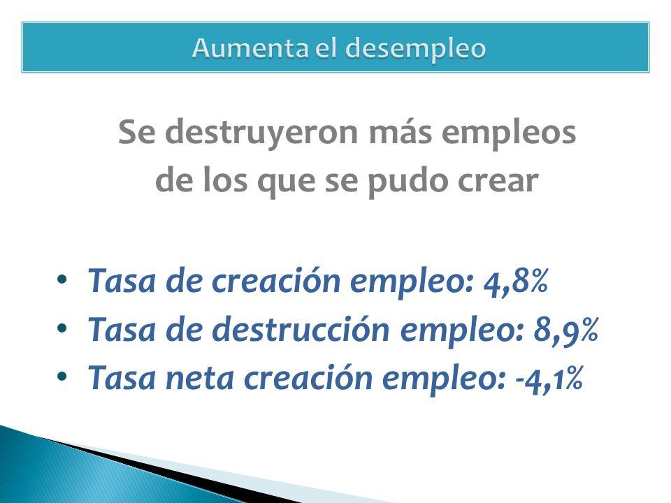 Se destruyeron más empleos de los que se pudo crear Tasa de creación empleo: 4,8% Tasa de destrucción empleo: 8,9% Tasa neta creación empleo: -4,1%