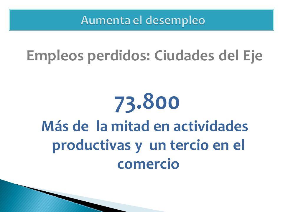 Empleos perdidos: Ciudades del Eje 73.800 Más de la mitad en actividades productivas y un tercio en el comercio