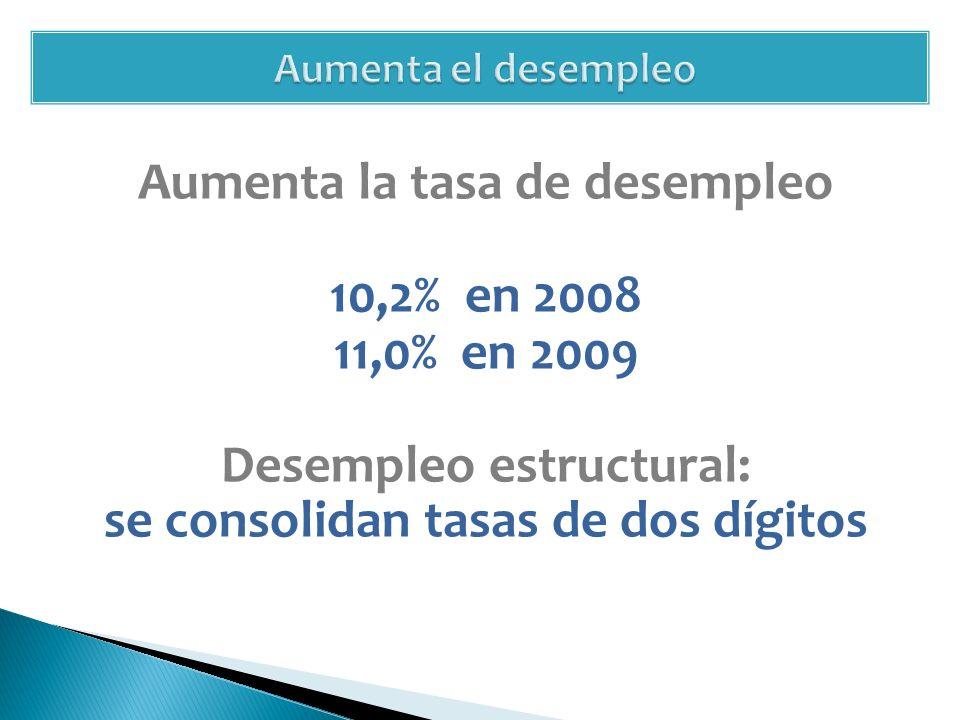 Aumenta la tasa de desempleo 10,2% en 2008 11,0% en 2009 Desempleo estructural: se consolidan tasas de dos dígitos