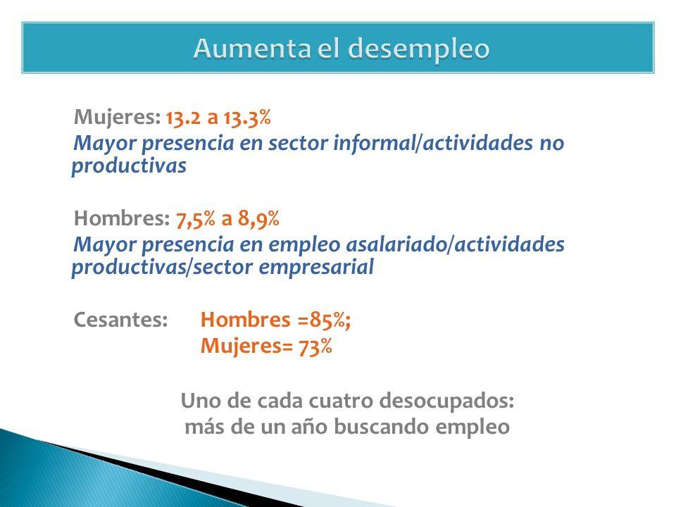Mujeres: 13.2 a 13.3% Mayor presencia en sector informal/actividades no productivas Hombres: 7,5% a 8,9% Mayor presencia en empleo asalariado/actividades productivas/sector empresarial Cesantes: Hombres =85%; Mujeres= 73% Uno de cada cuatro desocupados: más de un año buscando empleo