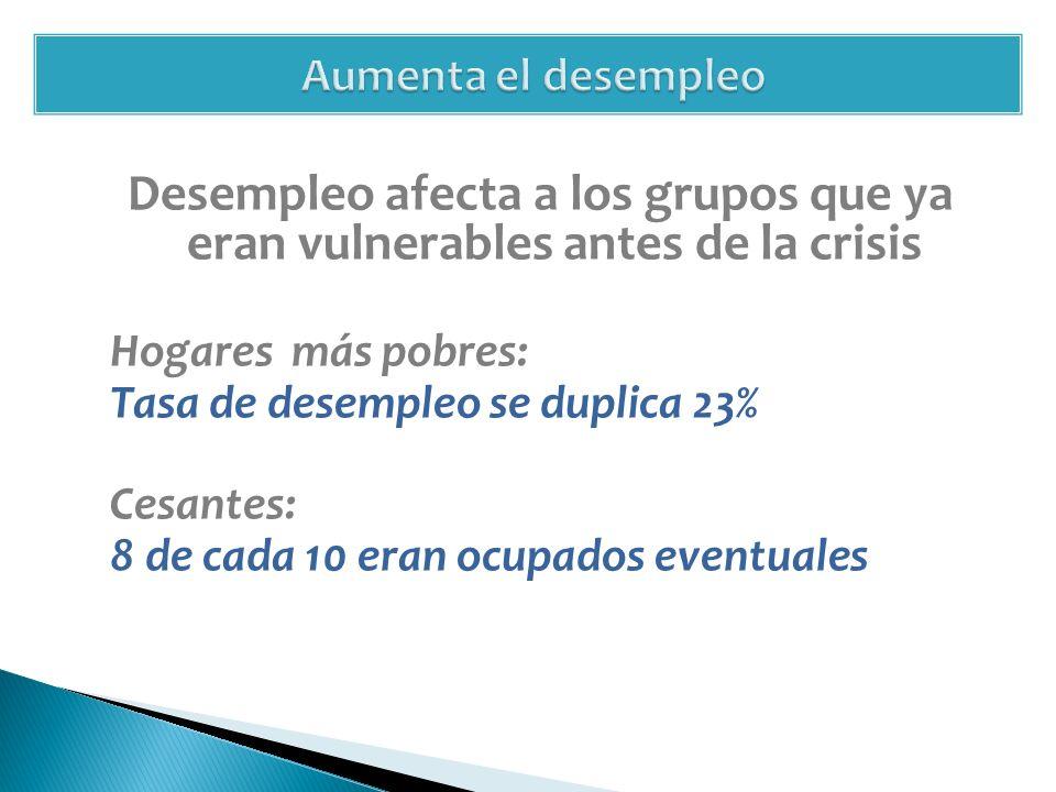 Desempleo afecta a los grupos que ya eran vulnerables antes de la crisis Hogares más pobres: Tasa de desempleo se duplica 23% Cesantes: 8 de cada 10 eran ocupados eventuales