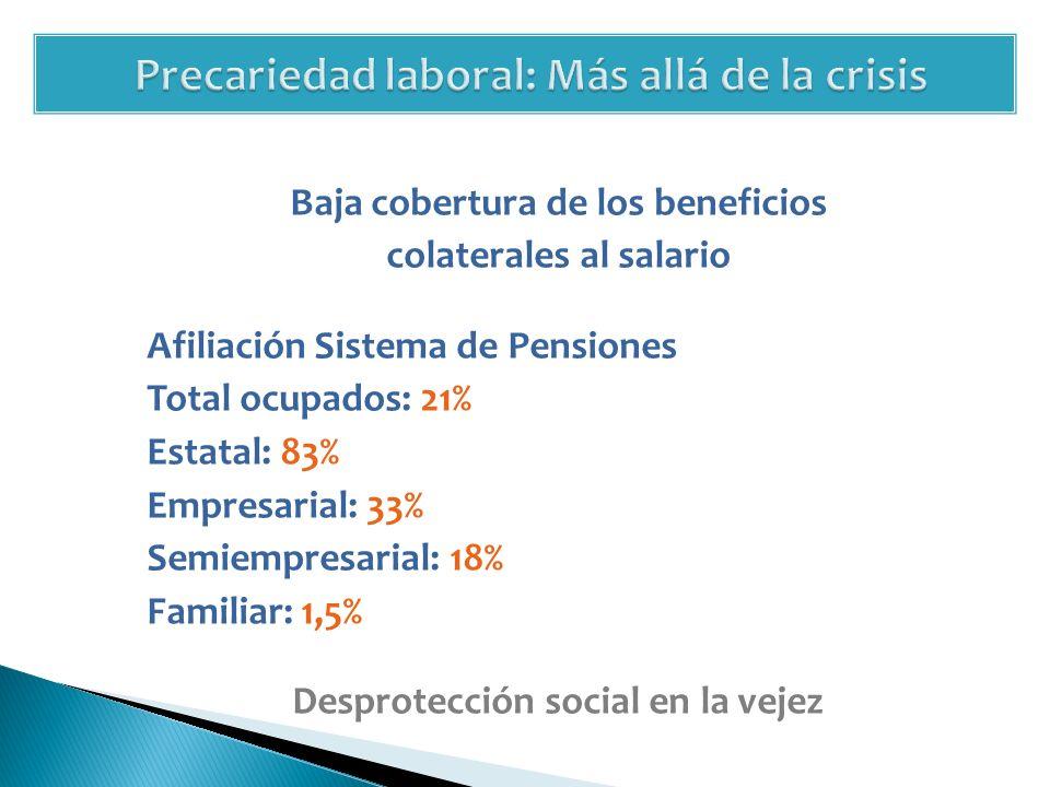 Baja cobertura de los beneficios colaterales al salario Afiliación Sistema de Pensiones Total ocupados: 21% Estatal: 83% Empresarial: 33% Semiempresarial: 18% Familiar: 1,5% Desprotección social en la vejez
