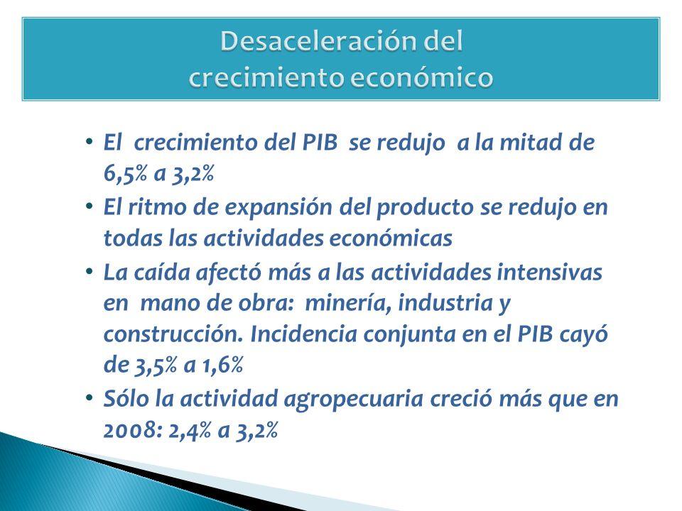 El crecimiento del PIB se redujo a la mitad de 6,5% a 3,2% El ritmo de expansión del producto se redujo en todas las actividades económicas La caída afectó más a las actividades intensivas en mano de obra: minería, industria y construcción.