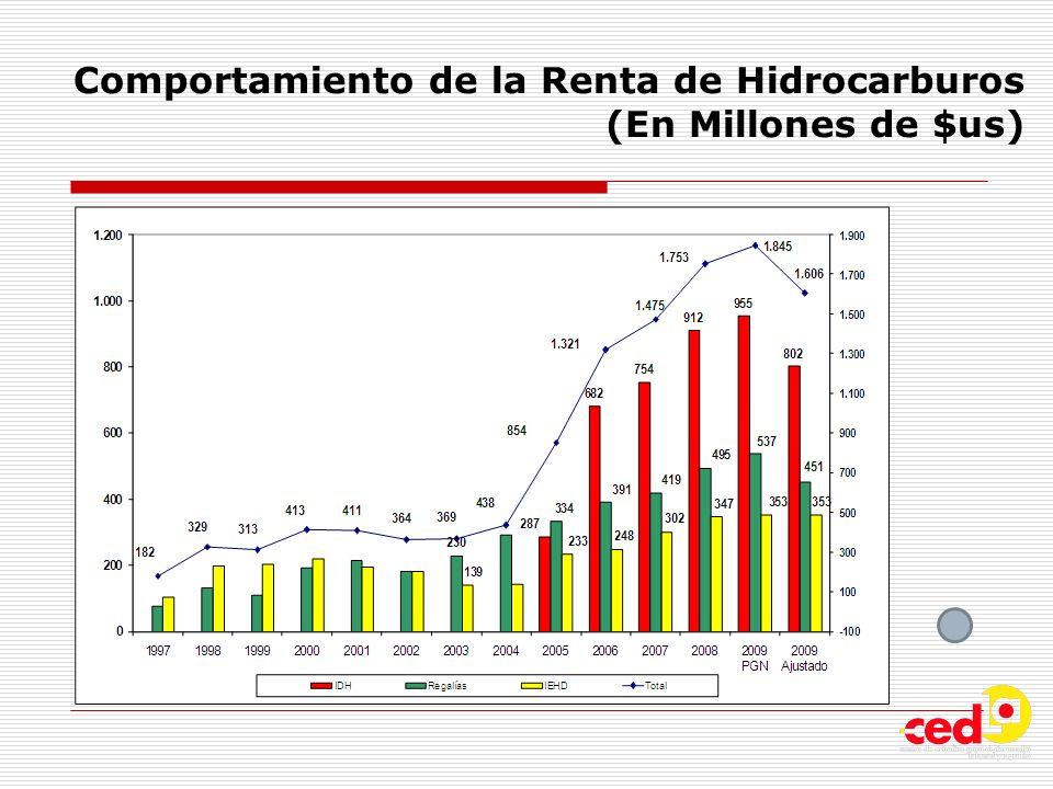 Comportamiento de la Renta de Hidrocarburos (En Millones de $us)