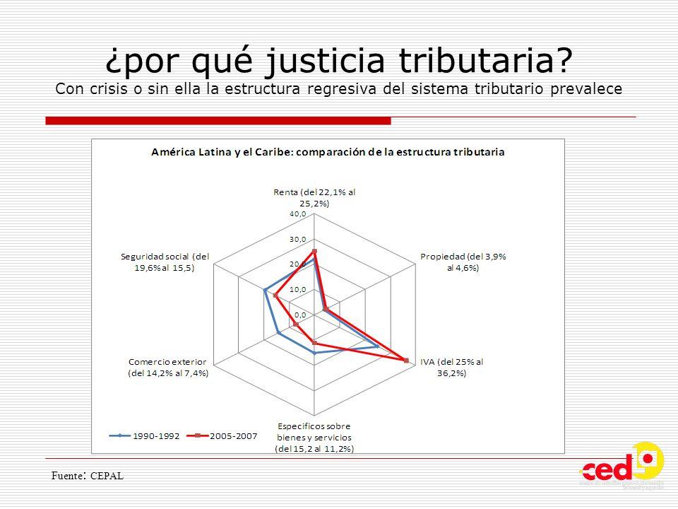 ¿por qué justicia tributaria? Con crisis o sin ella la estructura regresiva del sistema tributario prevalece Fuente : CEPAL
