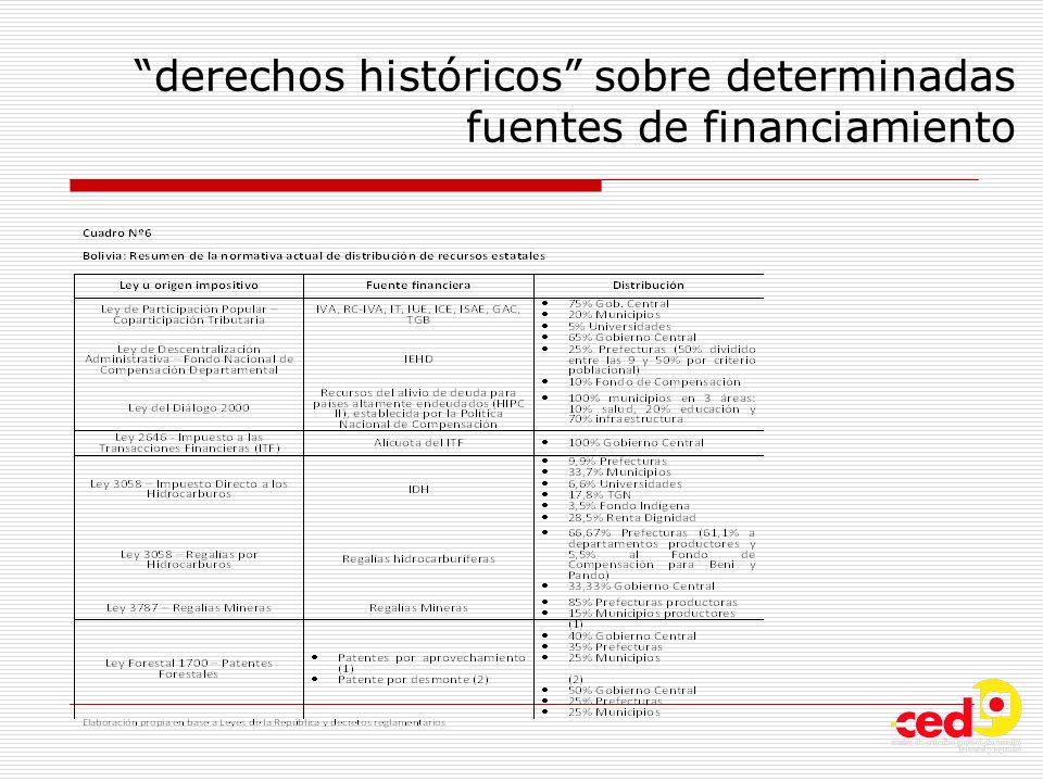 derechos históricos sobre determinadas fuentes de financiamiento