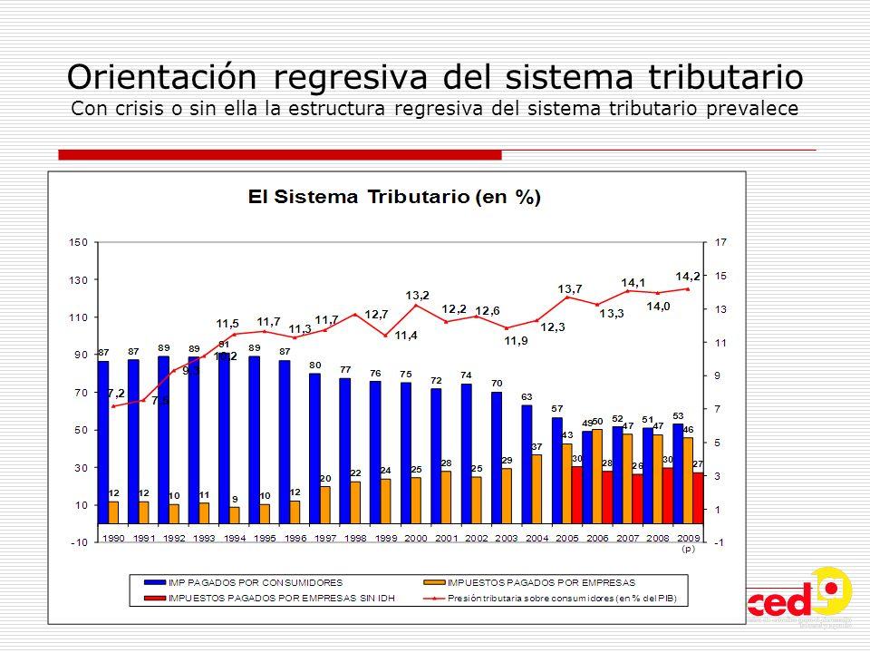 Orientación regresiva del sistema tributario Con crisis o sin ella la estructura regresiva del sistema tributario prevalece