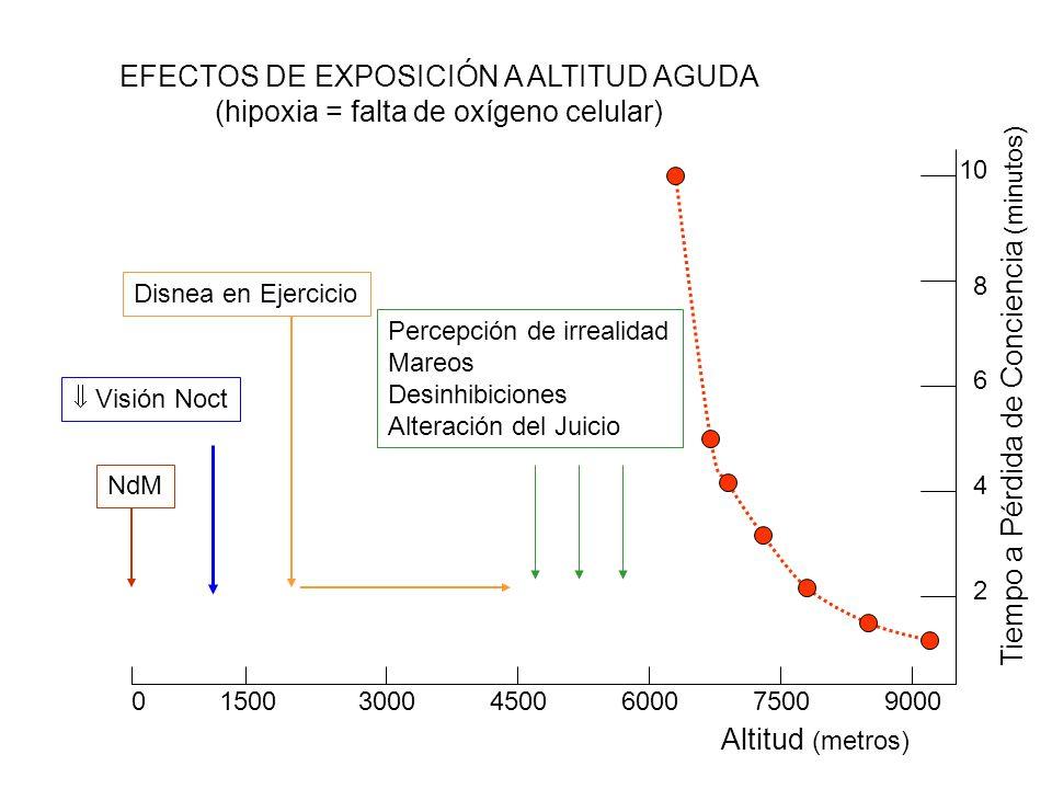 EFECTOS DE EXPOSICIÓN A ALTITUD AGUDA (hipoxia = falta de oxígeno celular) NdM Visión Noct Disnea en Ejercicio 0 1500 3000 4500 6000 7500 9000 Altitud