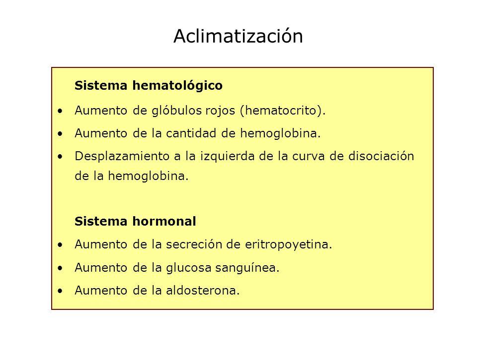 Sistema hematológico Aumento de glóbulos rojos (hematocrito). Aumento de la cantidad de hemoglobina. Desplazamiento a la izquierda de la curva de diso