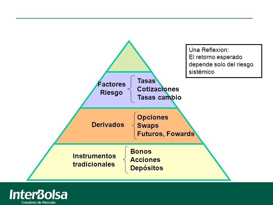 Instrumentos tradicionales Bonos Acciones Depósitos Derivados Opciones Swaps Futuros, Fowards Factores Riesgo Tasas Cotizaciones Tasas cambio Una Reflexion: El retorno esperado depende solo del riesgo sistémico