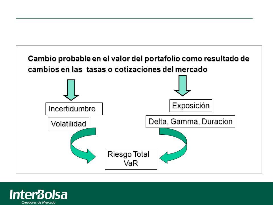 Incertidumbre Exposición Volatilidad Riesgo Total VaR Delta, Gamma, Duracion Cambio probable en el valor del portafolio como resultado de cambios en las tasas o cotizaciones del mercado