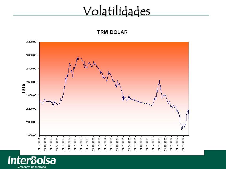 Volatilidades Volatilidades
