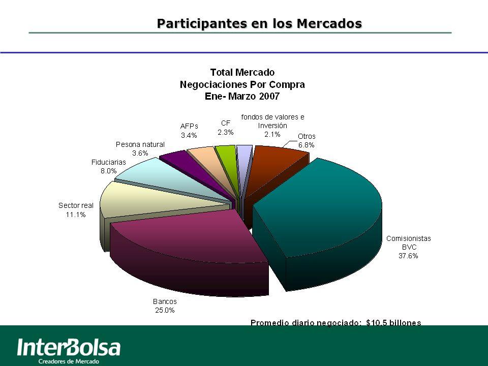 Participantes en los Mercados
