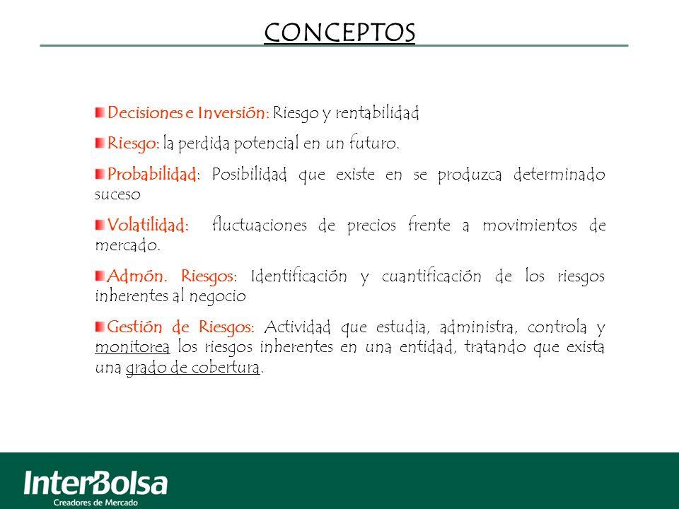 CONCEPTOS Decisiones e Inversión: Riesgo y rentabilidad Riesgo: la perdida potencial en un futuro. Probabilidad: Posibilidad que existe en se produzca