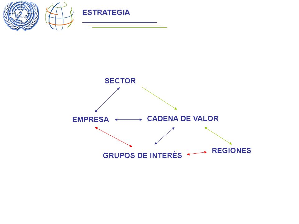 UNITED NATIONS GLOBAL COMPACT ESTRATEGIA EMPRESA SECTOR CADENA DE VALOR GRUPOS DE INTERÉS REGIONES