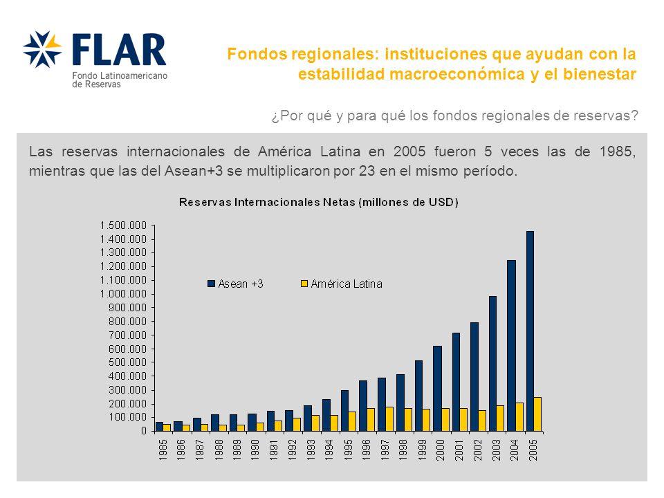 Las reservas internacionales de América Latina en 2005 fueron 5 veces las de 1985, mientras que las del Asean+3 se multiplicaron por 23 en el mismo pe