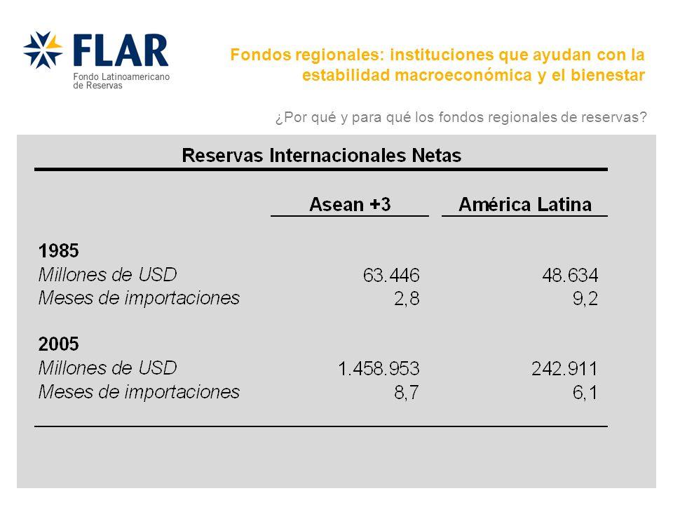 Fondos regionales: instituciones que ayudan con la estabilidad macroeconómica y el bienestar ¿Por qué y para qué los fondos regionales de reservas?