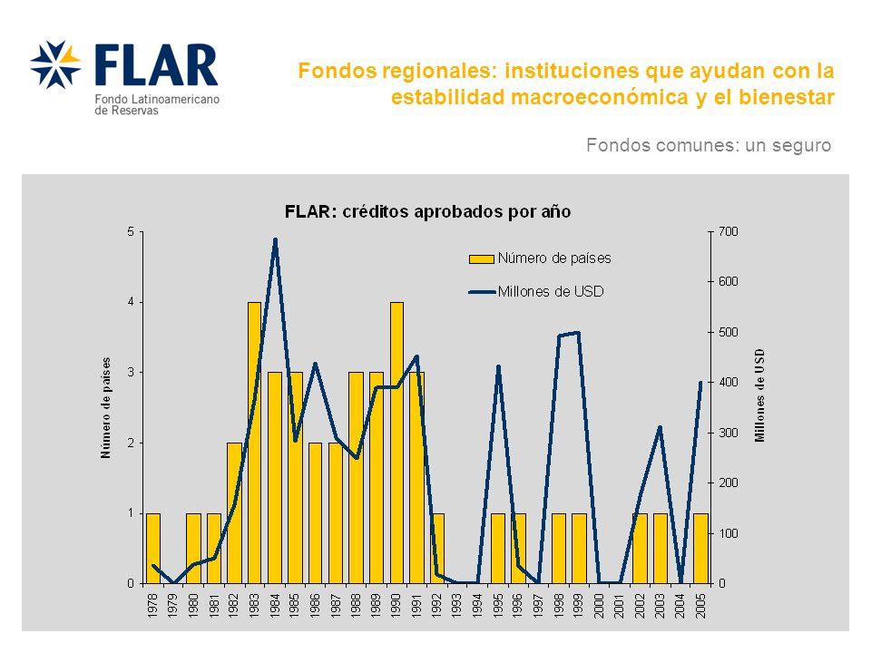 Fondos regionales: instituciones que ayudan con la estabilidad macroeconómica y el bienestar Fondos comunes: un seguro