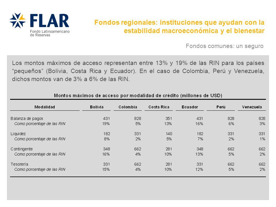 Los montos máximos de acceso representan entre 13% y 19% de las RIN para los países pequeños (Bolivia, Costa Rica y Ecuador). En el caso de Colombia,