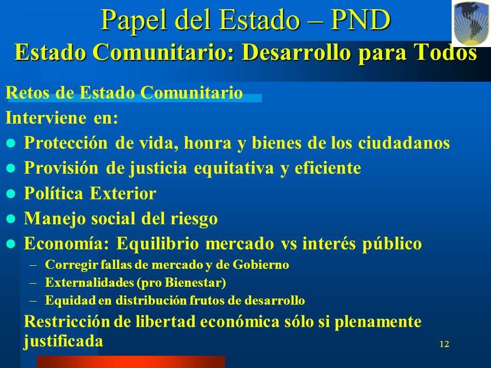 12 Papel del Estado – PND Estado Comunitario: Desarrollo para Todos Retos de Estado Comunitario Interviene en: Protección de vida, honra y bienes de l