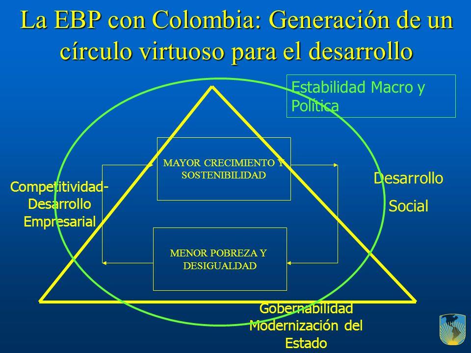 MAYOR CRECIMIENTO Y SOSTENIBILIDAD MENOR POBREZA Y DESIGUALDAD La EBP con Colombia: Generación de un círculo virtuoso para el desarrollo Desarrollo So