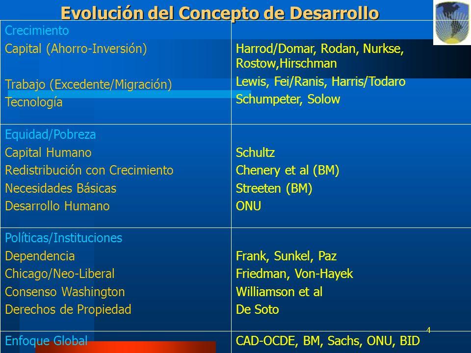 4 CAD-OCDE, BM, Sachs, ONU, BIDEnfoque Global Frank, Sunkel, Paz Friedman, Von-Hayek Williamson et al De Soto Políticas/Instituciones Dependencia Chic