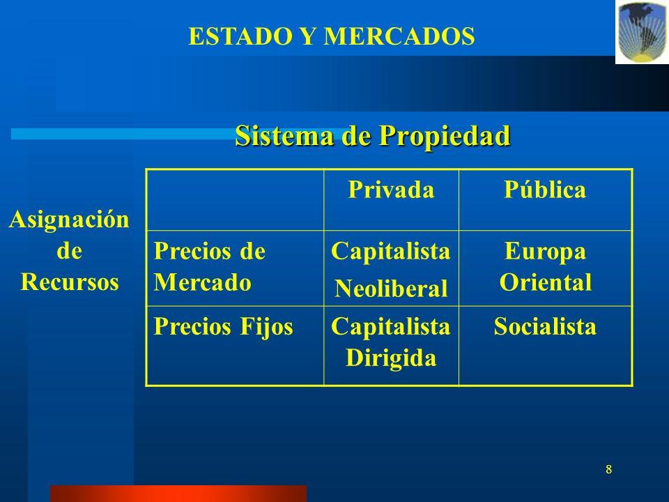 8 Sistema de Propiedad PrivadaPública Precios de Mercado Capitalista Neoliberal Europa Oriental Precios FijosCapitalista Dirigida Socialista Asignació