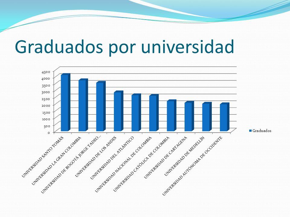 Graduados por universidad