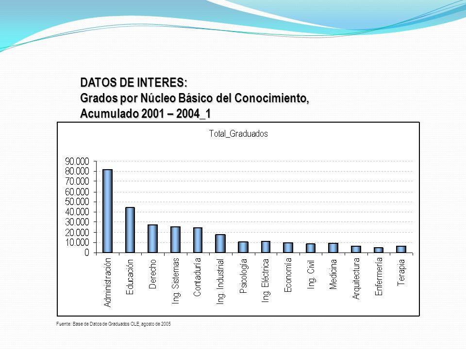 DATOS DE INTERES: Grados por Núcleo Básico del Conocimiento, Acumulado 2001 – 2004_1 Fuente: Base de Datos de Graduados OLE, agosto de 2005