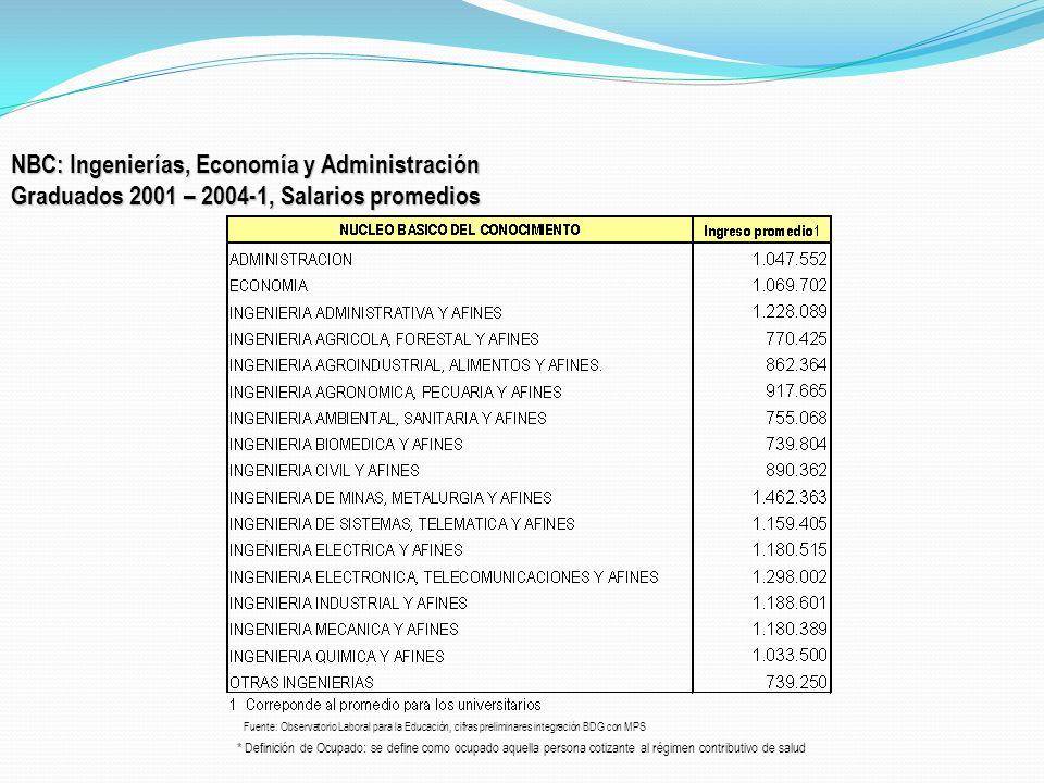 NBC: Ingenierías, Economía y Administración Graduados 2001 – 2004-1, Salarios promedios * Definición de Ocupado: se define como ocupado aquella person