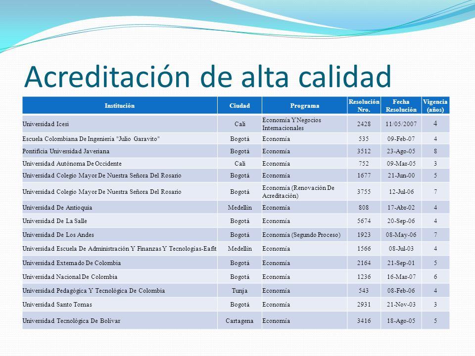 Acreditación de alta calidad InstituciónCiudadPrograma Resolución Nro. Fecha Resolución Vigencia (años) Universidad IcesiCali Economía Y Negocios Inte