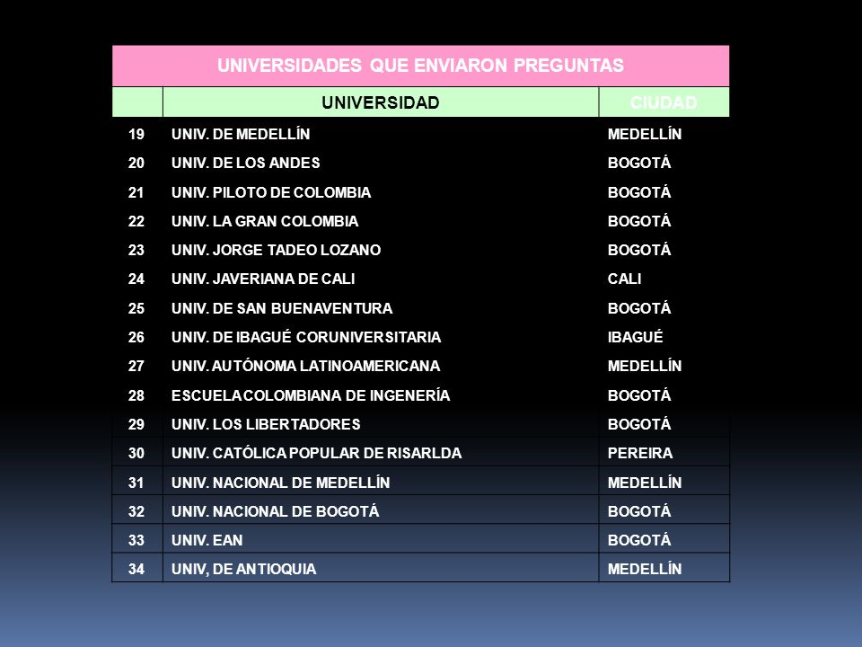 UNIVERSIDADES QUE ENVIARON PREGUNTAS UNIVERSIDADCIUDAD 19UNIV. DE MEDELLÍNMEDELLÍN 20UNIV. DE LOS ANDESBOGOTÁ 21UNIV. PILOTO DE COLOMBIABOGOTÁ 22UNIV.