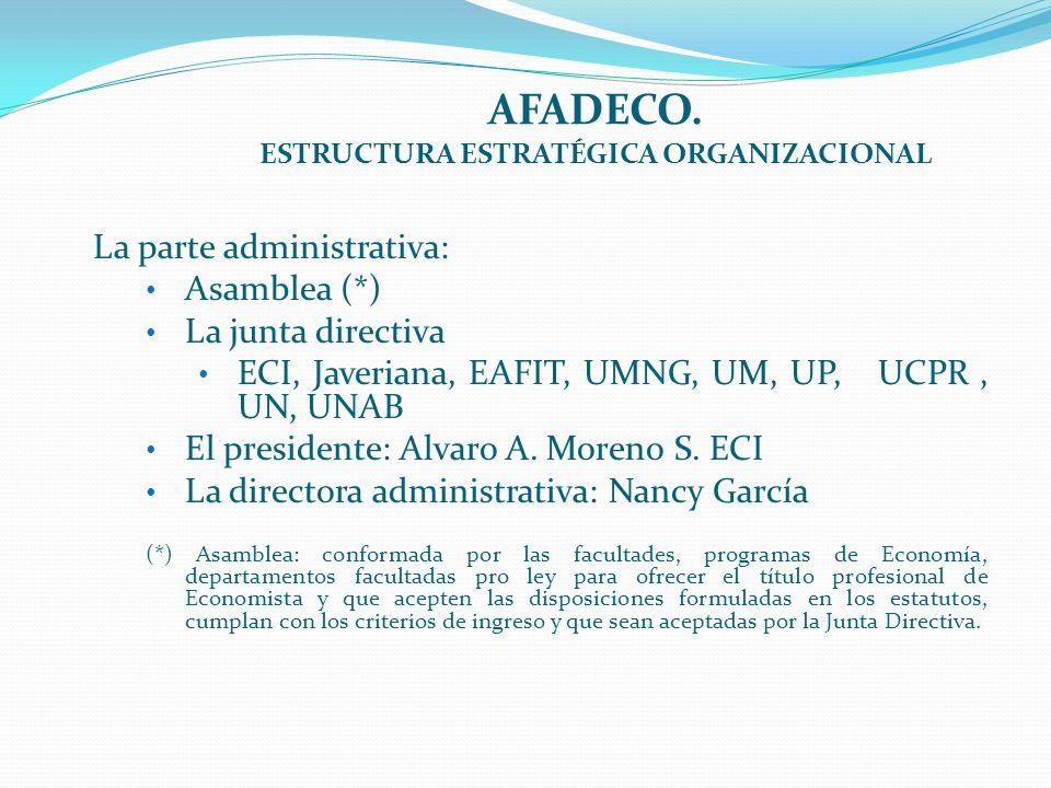 AFADECO. ESTRUCTURA ESTRATÉGICA ORGANIZACIONAL La parte administrativa: Asamblea (*) La junta directiva ECI, Javeriana, EAFIT, UMNG, UM, UP, UCPR, UN,