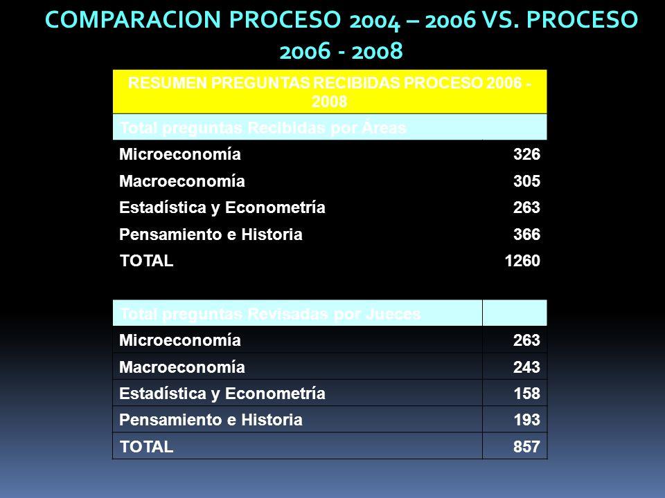 RESUMEN PREGUNTAS RECIBIDAS PROCESO 2006 - 2008 Total preguntas Recibidas por Áreas Microeconomía326 Macroeconomía305 Estadística y Econometría263 Pen
