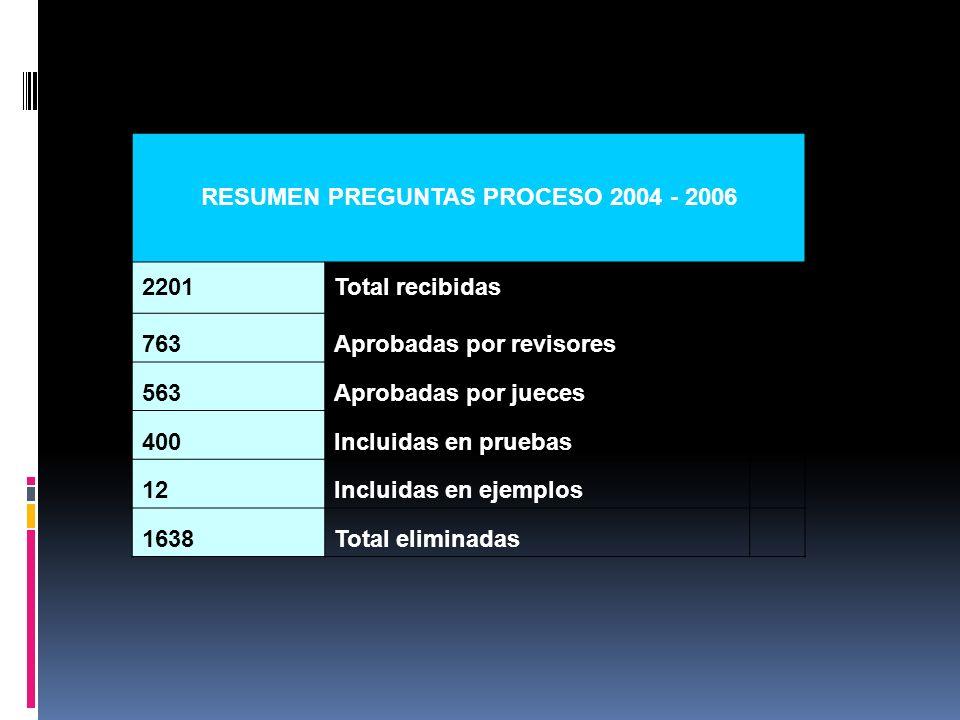 RESUMEN PREGUNTAS PROCESO 2004 - 2006 2201Total recibidas 763Aprobadas por revisores 563Aprobadas por jueces 400Incluidas en pruebas 12Incluidas en ej