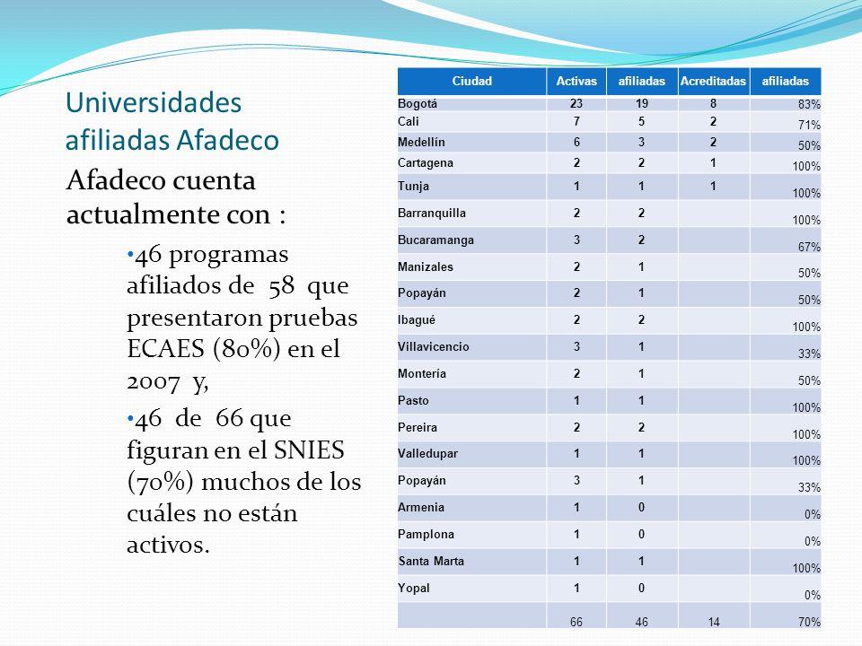 Universidades afiliadas Afadeco Afadeco cuenta actualmente con : 46 programas afiliados de 58 que presentaron pruebas ECAES (80%) en el 2007 y, 46 de