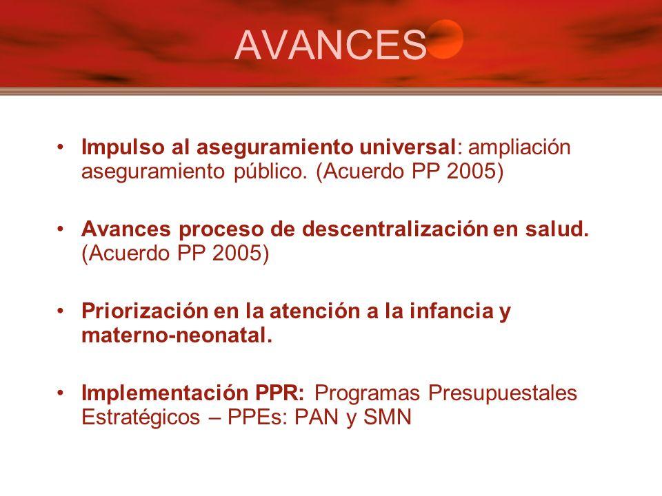 AVANCES Impulso al aseguramiento universal: ampliación aseguramiento público.