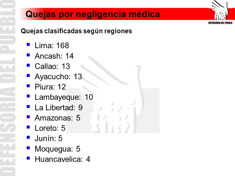 Quejas por negligencia médica Lima: 168 Ancash: 14 Callao: 13 Ayacucho: 13 Piura: 12 Lambayeque: 10 La Libertad: 9 Amazonas: 5 Loreto: 5 Junín: 5 Moqu