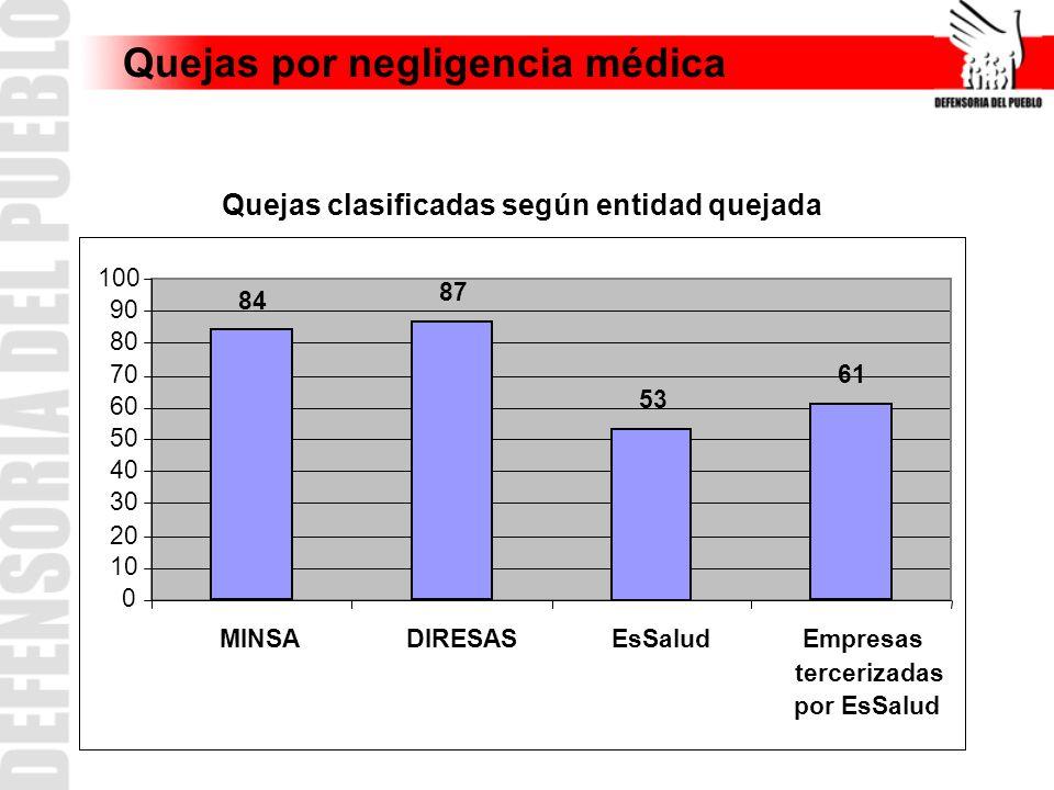 Quejas por negligencia médica Quejas clasificadas según entidad quejada 84 87 53 61 0 10 20 30 40 50 60 70 80 90 100 MINSADIRESASEsSaludEmpresas terce
