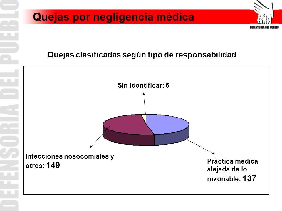 Quejas por negligencia médica Quejas clasificadas según tipo de responsabilidad Práctica médica alejada de lo razonable: 137 Infecciones nosocomiales