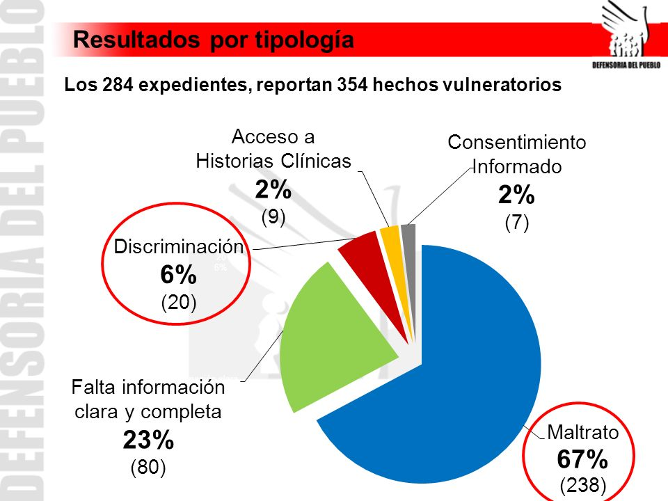 Resultados por tipología Los 284 expedientes, reportan 354 hechos vulneratorios Acceso a Historias Clínicas 2% (9) Falta información clara y completa
