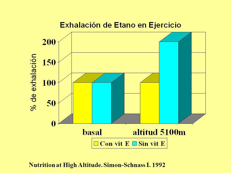 Hipótesis Antioxidantes pueden modificar respuestas cardiopulmonares a la exposición aguda a la altitud La exposición aguda a la altitud involucra la posibilidad de estrés oxidativo