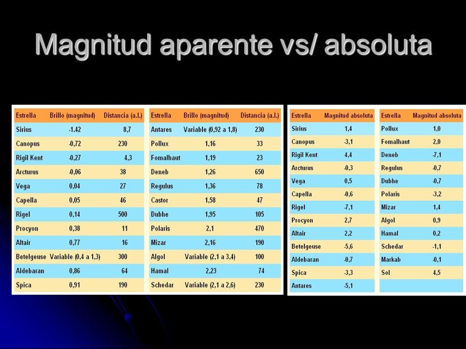 Magnitud aparente vs/ absoluta