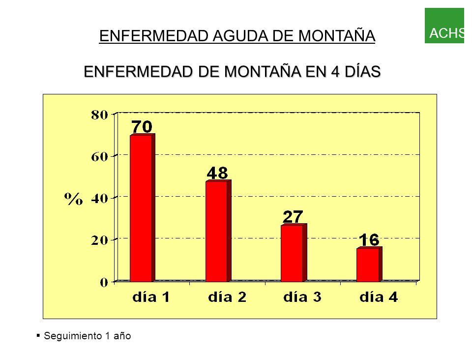 § Seguimiento 1 año ENFERMEDAD AGUDA DE MONTAÑA A 3200m INSOMNIO ACHS