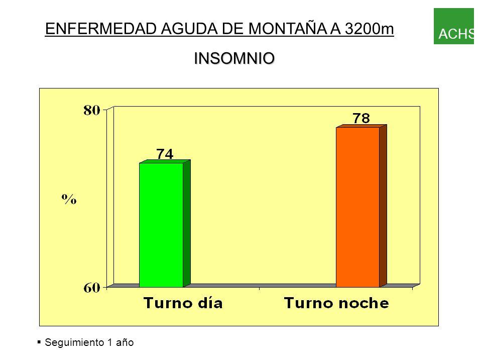 § Seguimiento 1 año ENFERMEDAD AGUDA DE MONTAÑA A 3200m DOLOR DE CABEZA ACHS