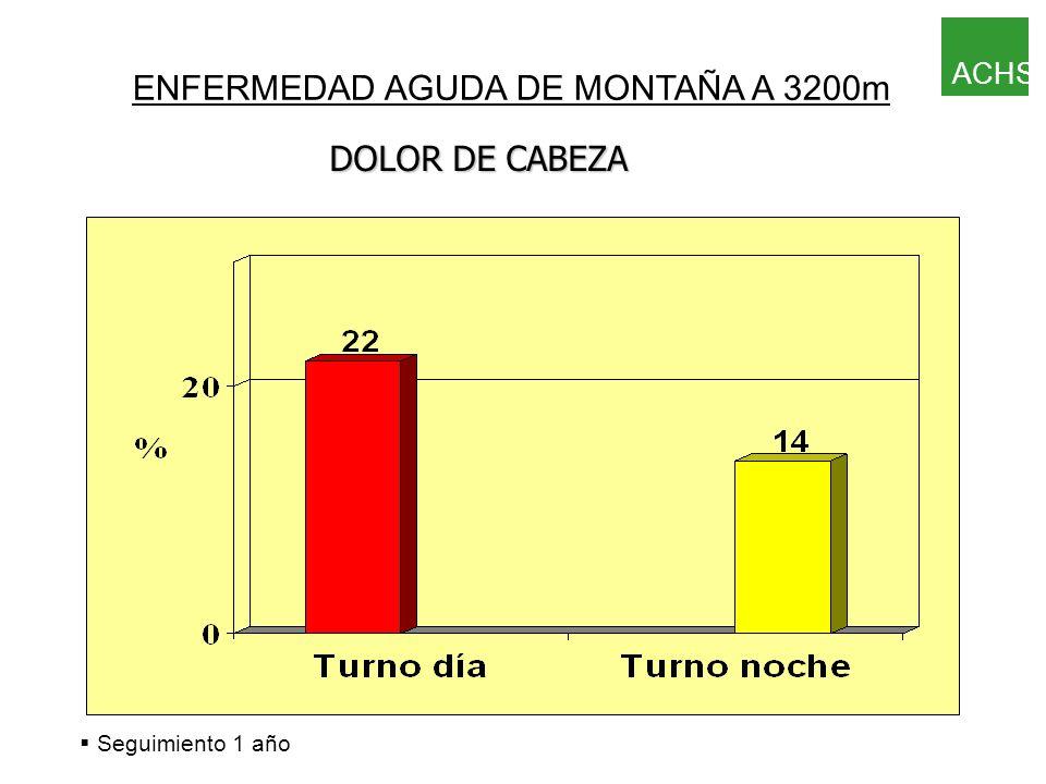 § Seguimiento 1 año ENFERMEDAD AGUDA DE MONTAÑA A 3200m OTROS SÍNTOMAS ACHS