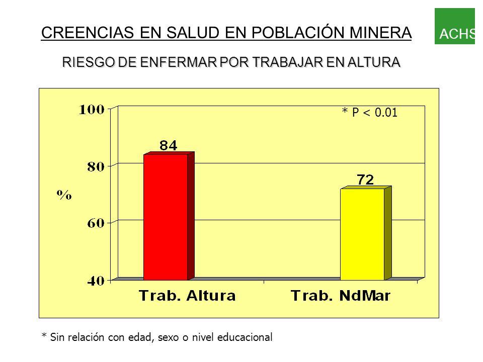 CONDUCTAS FRENTE A ENFERMEDAD DE MONTAÑA * P < 0.05 ACHS Población Minera en Altitud